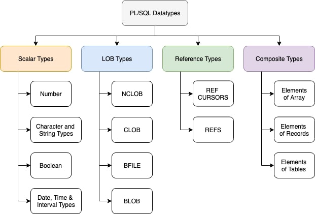 data types pl sql