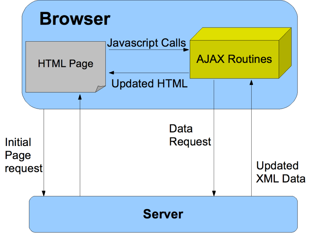 basics of ajax