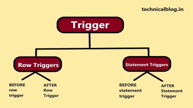 trigger in pl/sql